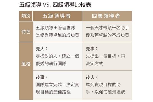 五级领导+VS.+四级领导比较表