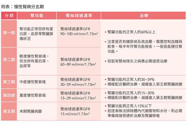 资料来源:亚东纪念医院肾脏内科网站